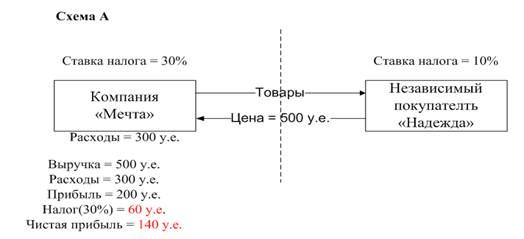 На рисунке 1 приведена схема А