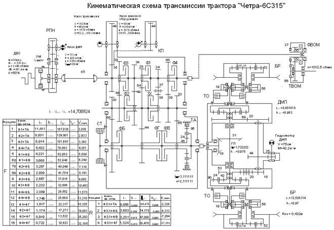 схема трансмиссии Четра-6