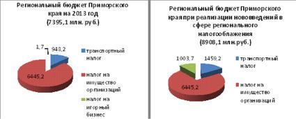 налоги в региональный бюджет вредные советы для
