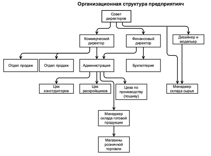 еще, термобелье структура отдела продаж в компании швы