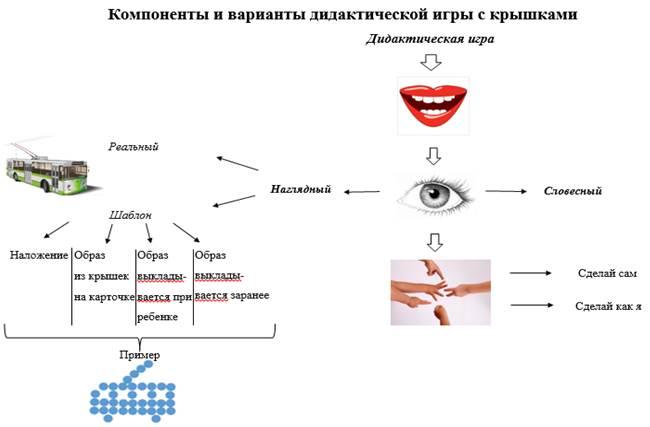 Исследование образного мышления курсовая