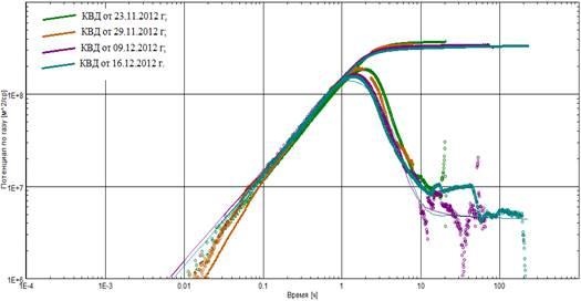 кривая восстановления давления график